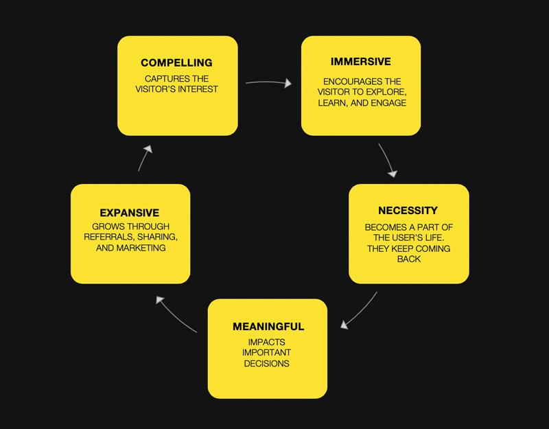 dev shop design process